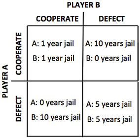 Example-of-a-payoff-matrix-for-the-Prisoners-Dilemma-Game.png